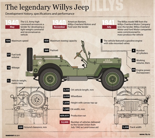Legendary Willys Jeep
